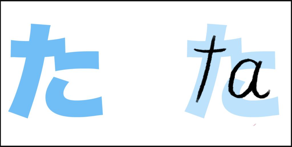"""た là cách ghép giữa """"t"""" với âm """"あ"""", ta đọc là """"ta"""""""