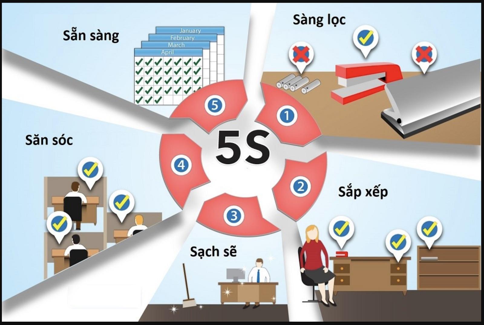 Đối tượng áp dụng mô hình 5s là gì?