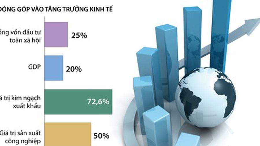 Vai trò của FDI vào việc phát triển kinh tế