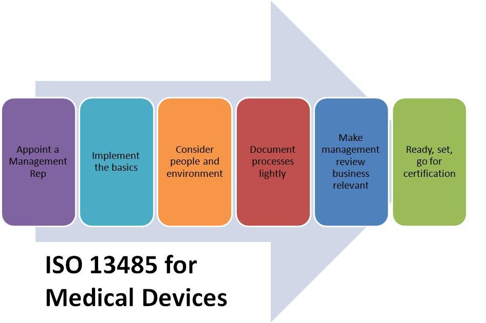 Tiêu chuẩn được dành riêng cho ngành thiết bị và vật tư y tế