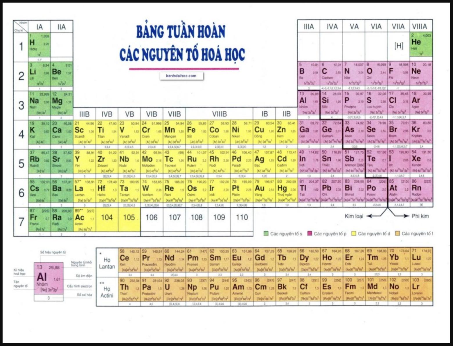 Bảng tuần hoàn hóa học và 12 mẹo ghi nhớ dễ dàng nhất